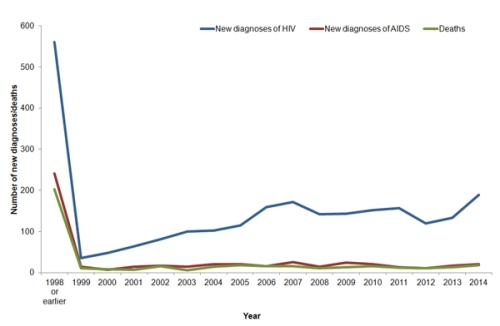 HIV and AIDS cases by year of diagnosis & deaths in HIV-infected individuals by year of death in Wales: pre-1998 to 2014